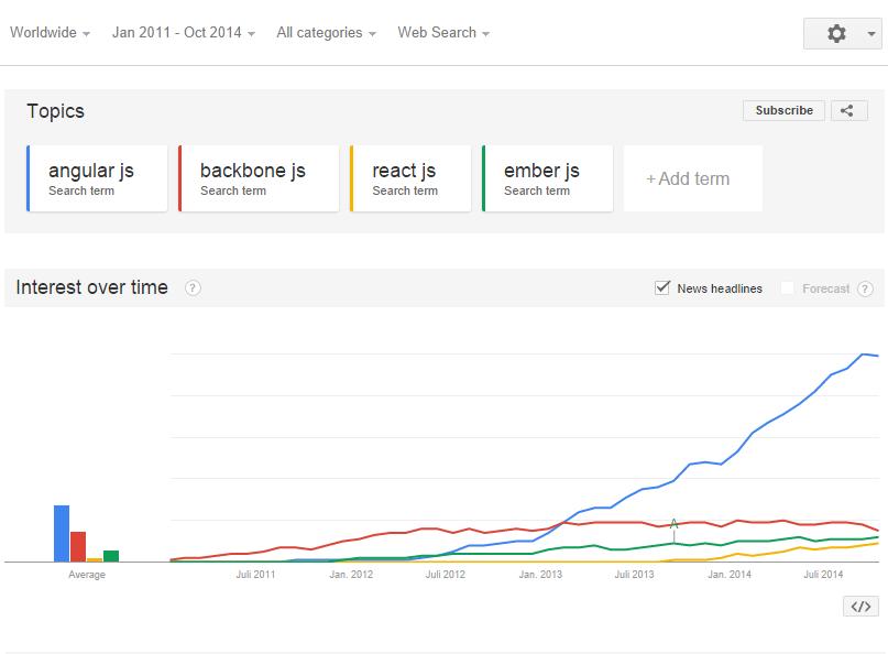 Google Trends JS Framework War